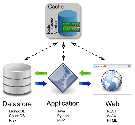 Big data integration with a cache can be introduced at any tier within a web application