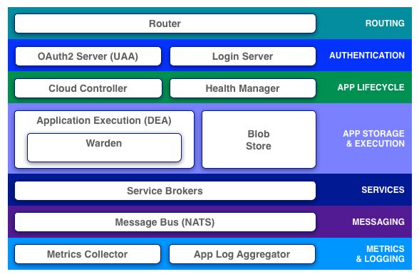 cf_architecture_block