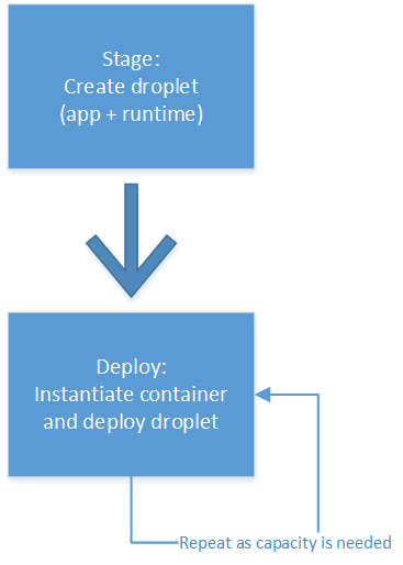 cloudfoundry-stage-deploy