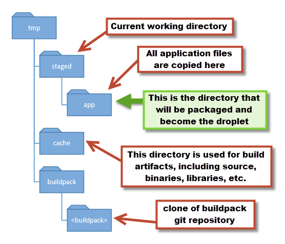 stackato-staging-directory-structure