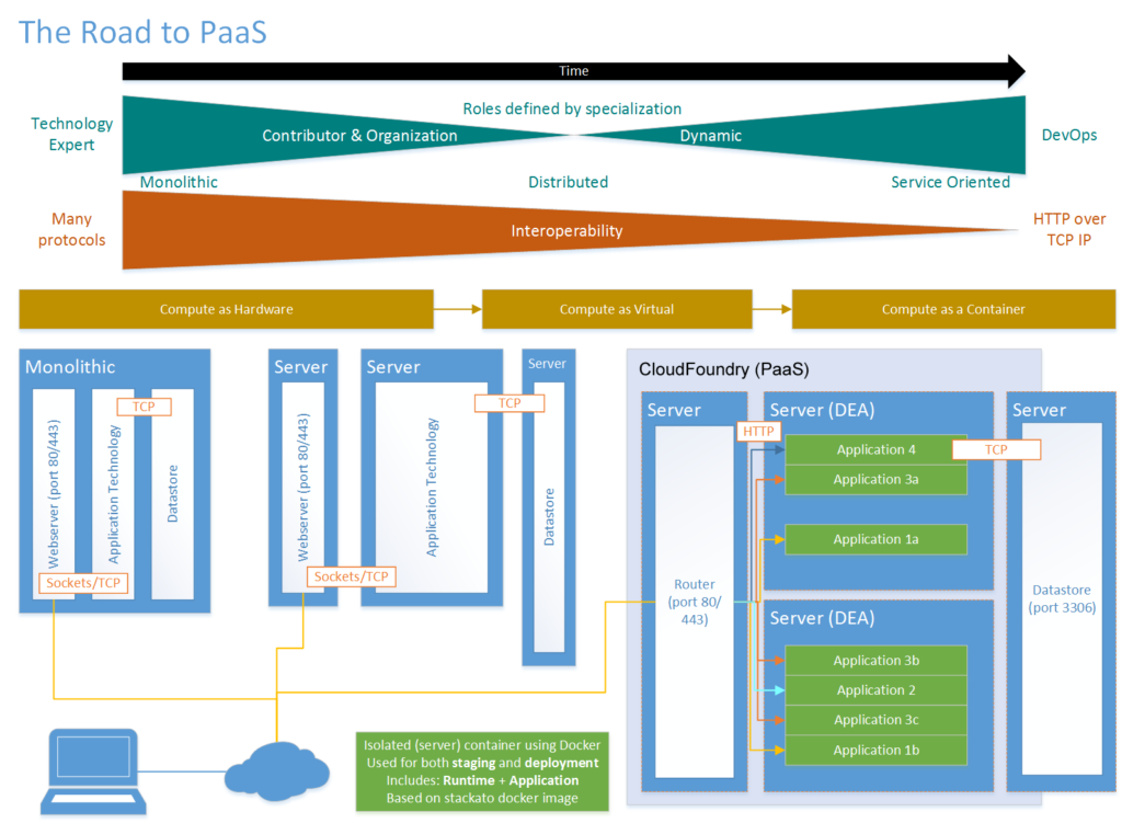 cloudfoundry-compared-traditional