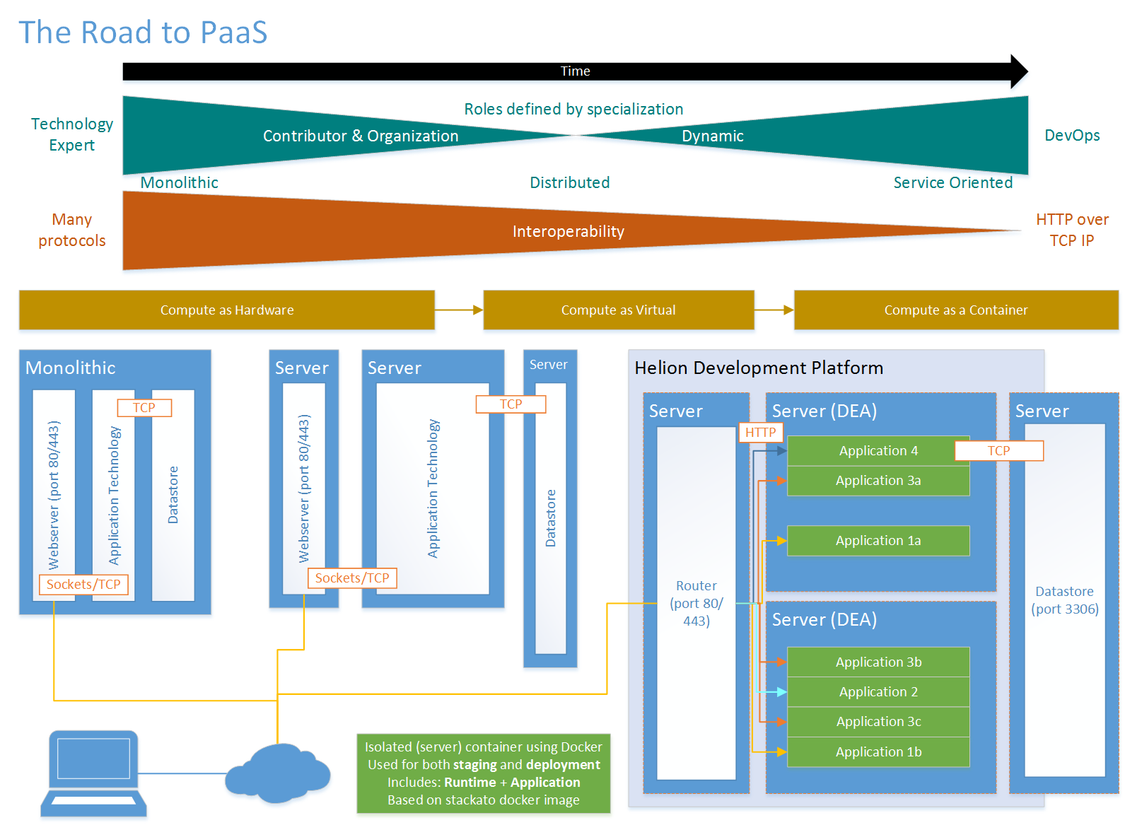 The Road to PaaS