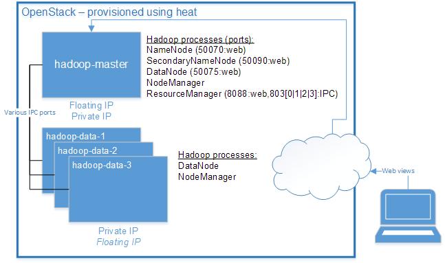 hadoop-design-openstack