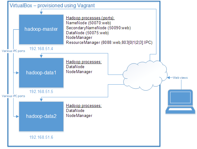 Install and configure a Multi-node Hadoop cluster using Ansible