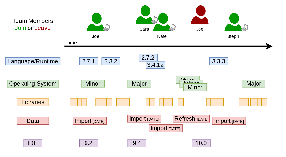 Immutable Infrastructure: Development Environments and Team Collaboration